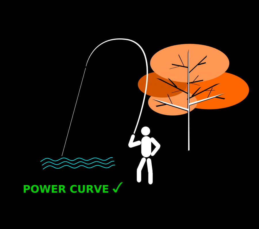 Fig 4 Power Curve