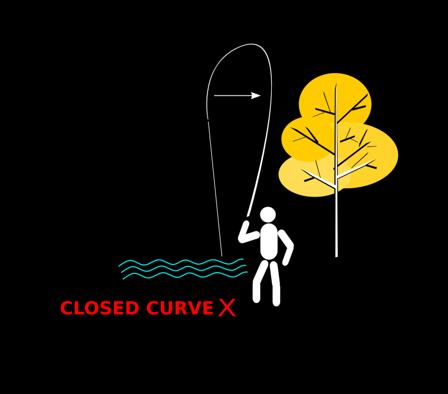 Fig 5 Closed Curve